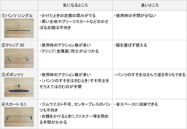元祖『すべらないハンガー』MAWA(マワ)のボトムス用ハンガーを徹底検証してみました!