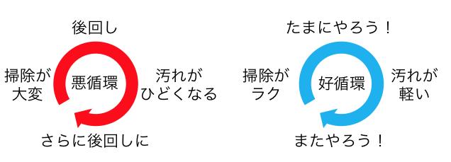 【体験談】いまさら聞けない「オキシ漬け」で、掃除時間が半分以下に!