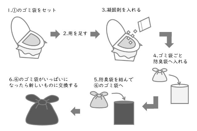 消耗品もローリングストック法で備えたい!災害時のトイレ対策、見直してみました