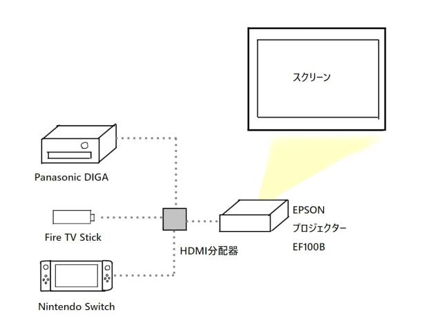 「EPSON」のプロジェクターはテレビの代わりになるのか?検証してみた